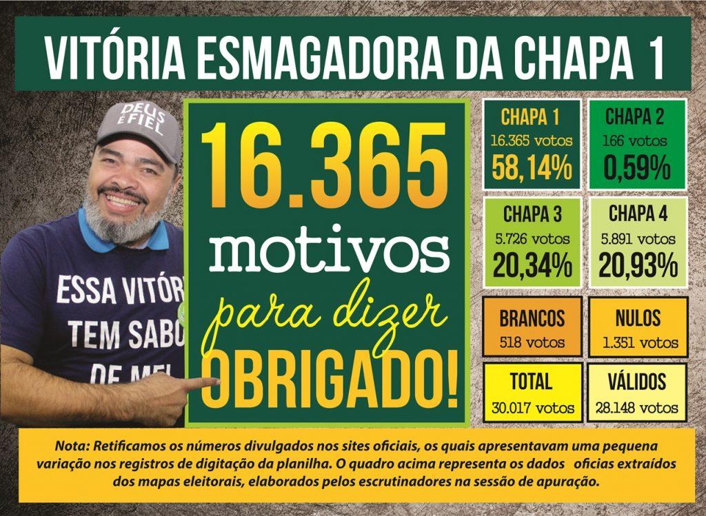 Votação esmagadora: Chapa 1 é eleita com 58,14% dos votos